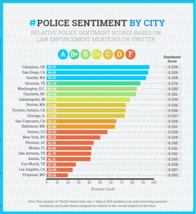 worst police departments Here Are Americas Worst Police Departments